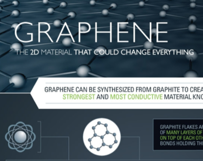 Meet Graphene The Material Of The Future Mining Com
