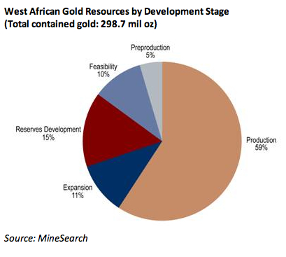 Gold production in Africa up almost 10% in 2011   MINING.com