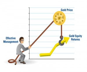 How Gold Miners Can Leverage the Price of Gold