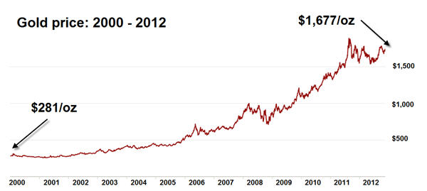 Gold price makes it 12 years in a row with 7% gain in 2012