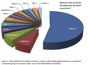 Country leaders in mineral production