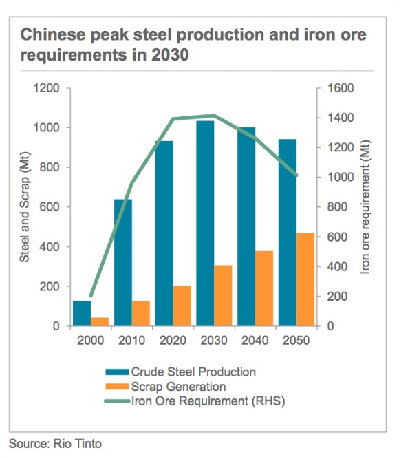These 2 charts tell you everything you need to know about iron ore for the next 20 years