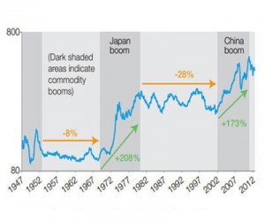 CHARTS: The resource boom ended 2011. Why it's good for stocks