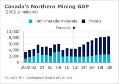 Northern mining GDP