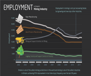 Employment in Ontario