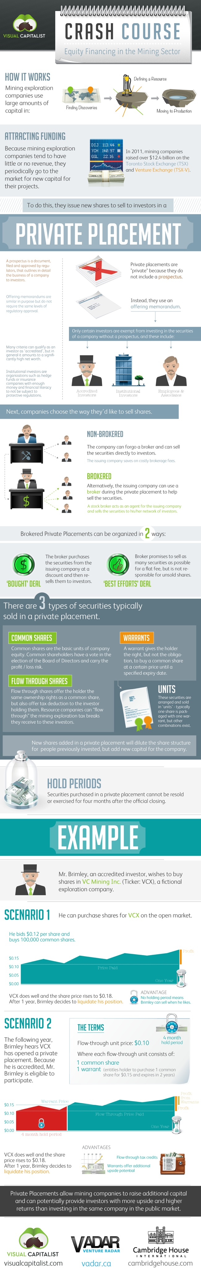 INFOGRAPHIC: A crash course in equity financing for the mining sector