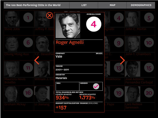 roger agnelli harvard fourth best performing ceo