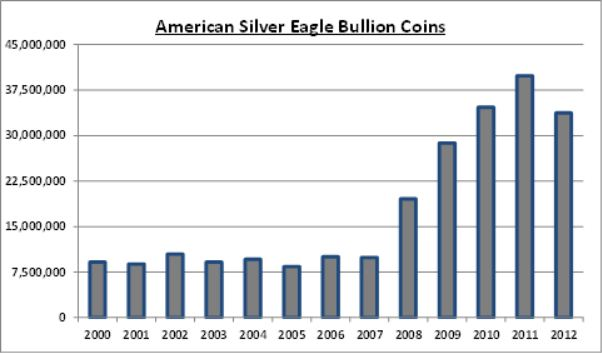 American silver coin chart