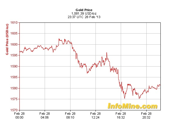 Gold spot price February 28 InfoMine