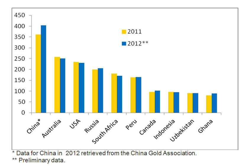 Gold production 2012 leading countries