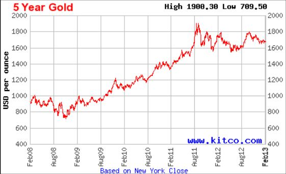 Mills 5 year Gold chart