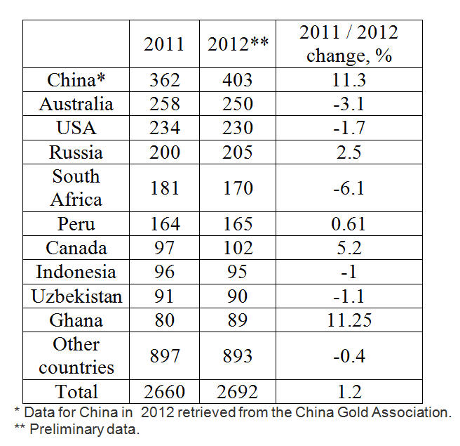 World gold production, 2011-2012