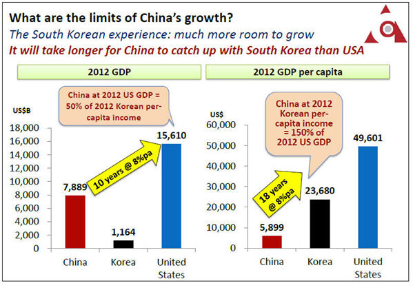 China will grow at 8% for the next 18 years