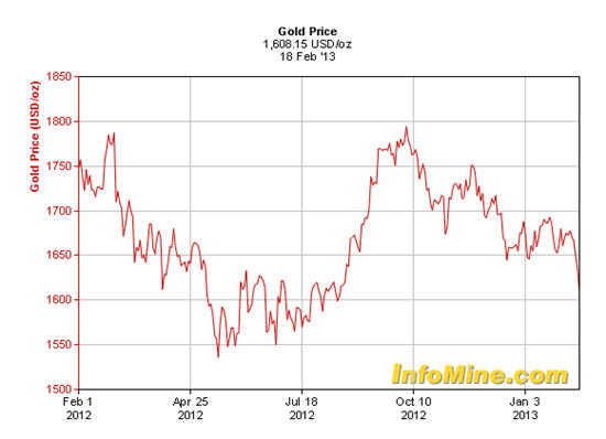 gold at six month low
