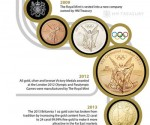 the royal mint infographic