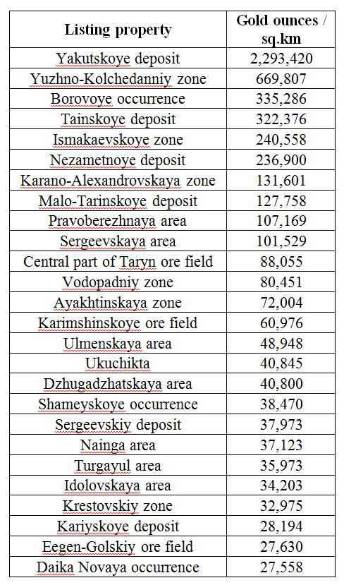 Basov table 1 Gold potential-overall area property occupied relationship, ounces per sq km