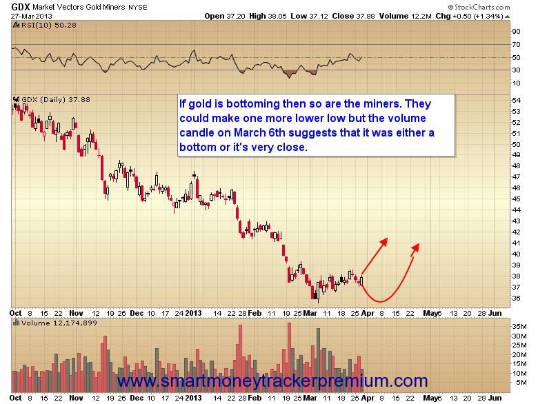 Connor - Market Vectors Gold  Miners - Mar 27