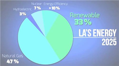 Los Angeles energy use 2025