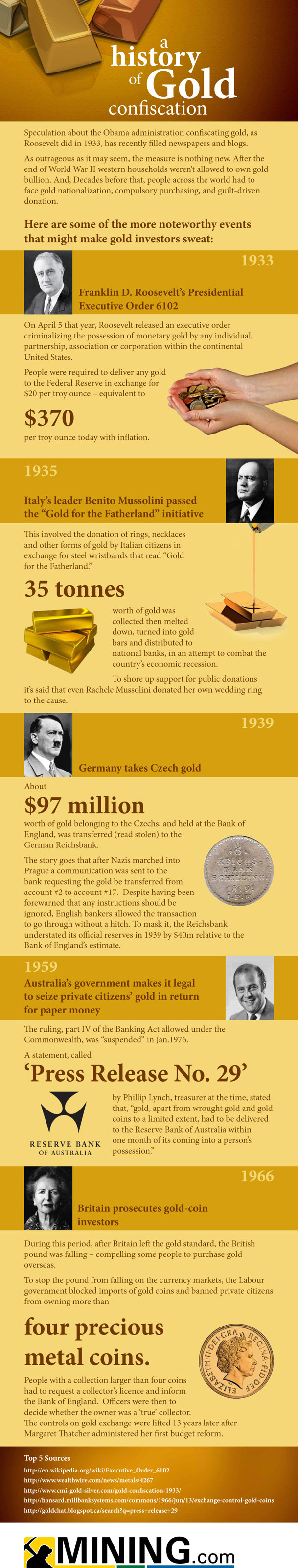 A history of gold confiscation [INFOGRAPHIC]