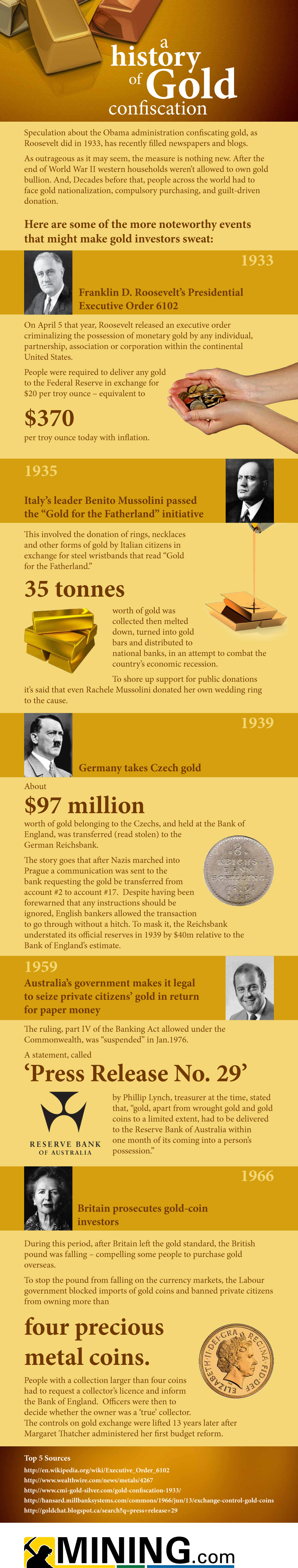 A History of Gold Confiscation
