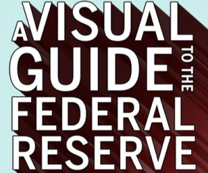 INFOGRAPHIC: How the Federal Reserve System really works