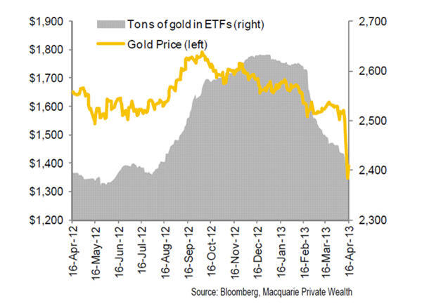 CHART: Gold price vs ETF tonnes shows crash was inevitable