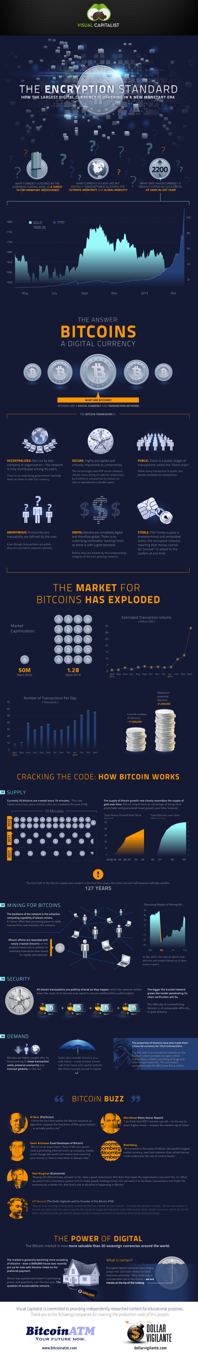 Infographic: Bitcoin
