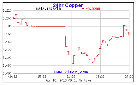 Copper hit lowest in 18 months
