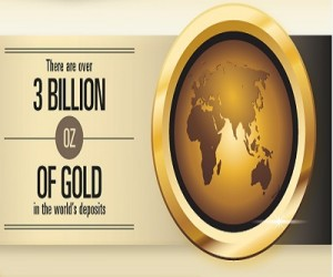 Gold production infographic