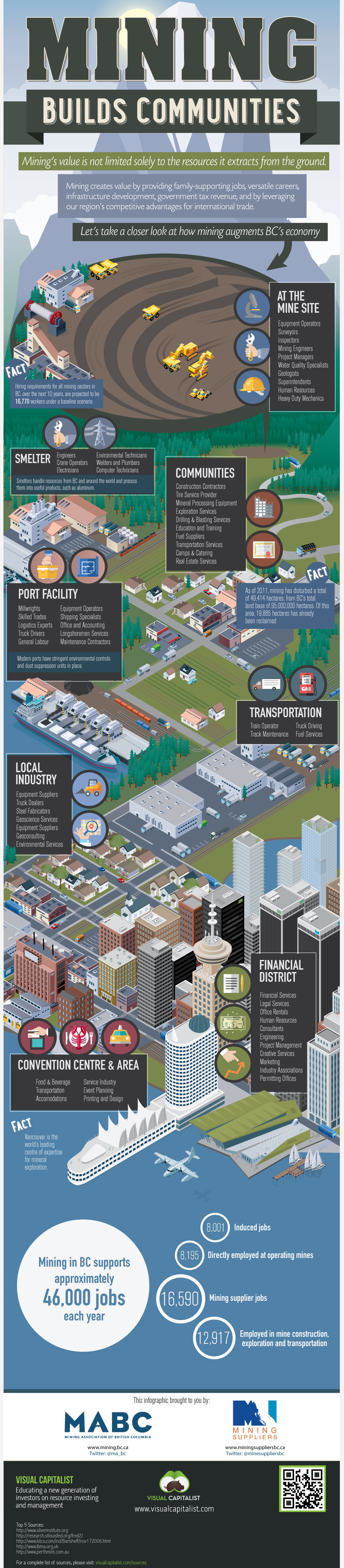 INFOGRAPHIC: Mining builds communities