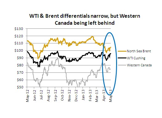 CHART: Oil sands crude's deepening discount
