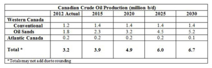 Canadian crude oil production