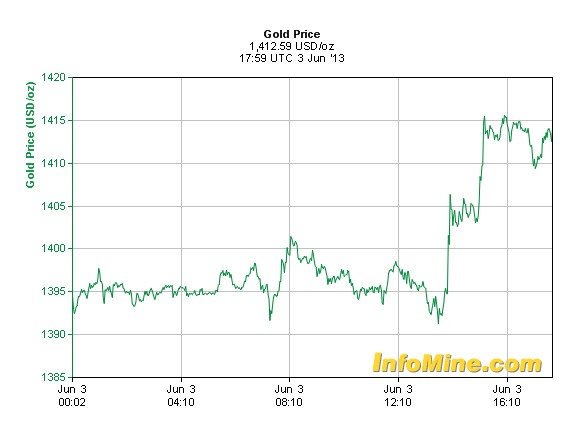 Gold price consolidates above 1400