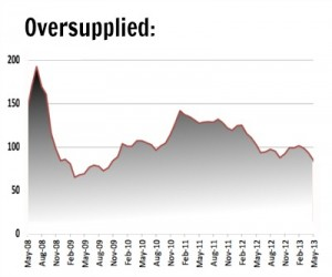 CHART: Oversupply pushes thermal coal price to 2009 levels
