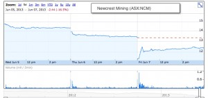 Newcrest Mining free falling takes firm to a nine-year low