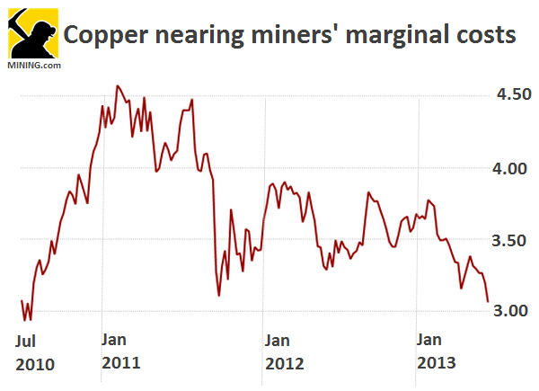 Copper price closing in on 3-year lows
