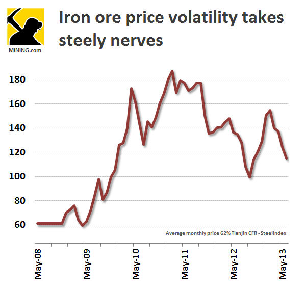 Iron ore price can't escape metals sell-off