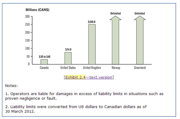 Canadian absolute liability compared