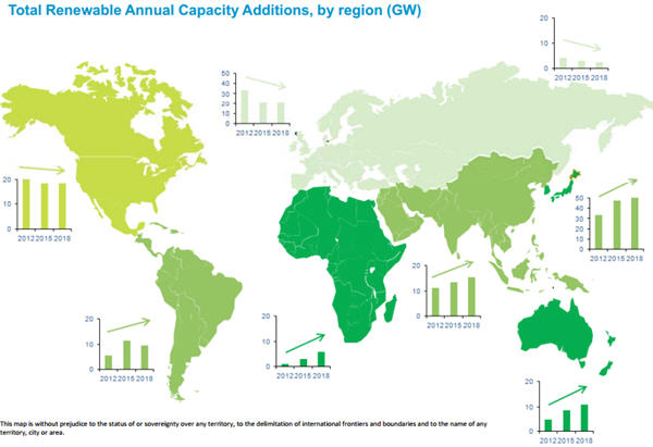 Non-OECD countries making headway in renewable energy