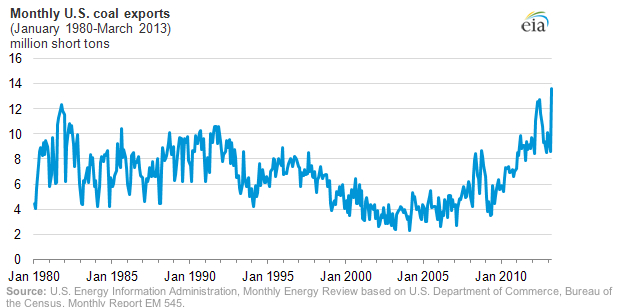 US coal exports set monthly record in March
