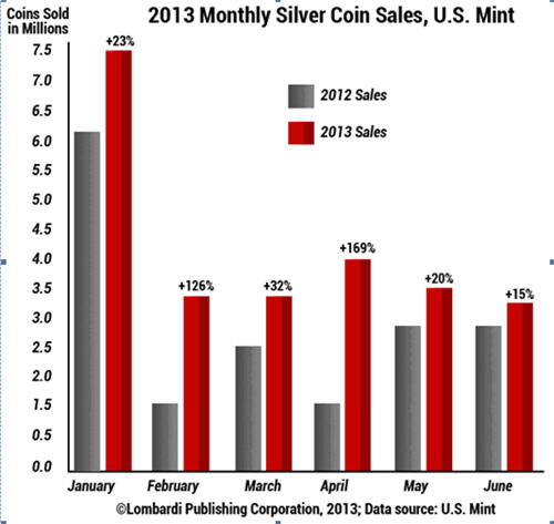 Silver coin sales growing