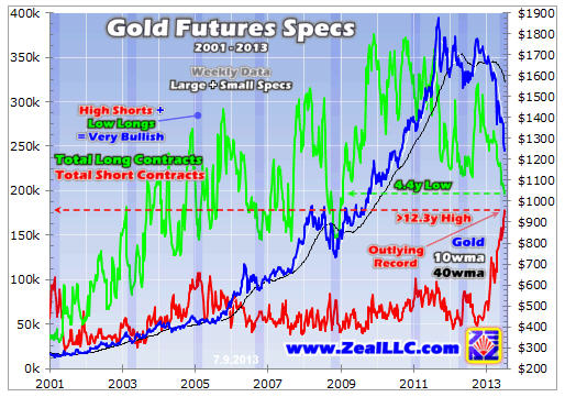 Gold price vaults $1,300: Is this the epic short squeeze everyone's waiting for?