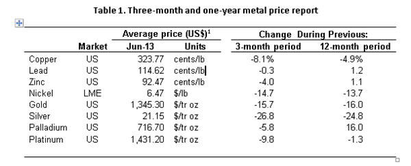 Propensity For Fall Or Rise In Order To Understand How Cur Metal Prices