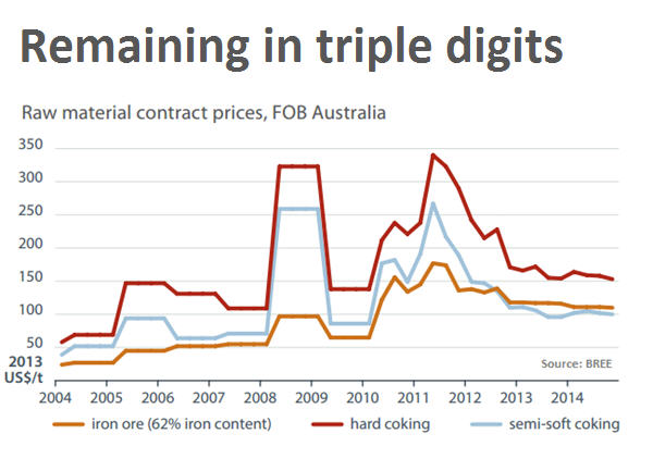 Iron ore price resumes march on $120