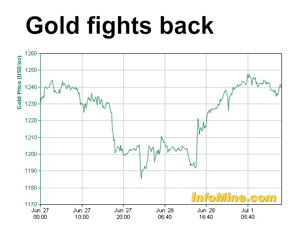 Gold price surges as bargain hunters scramble for cheap metal