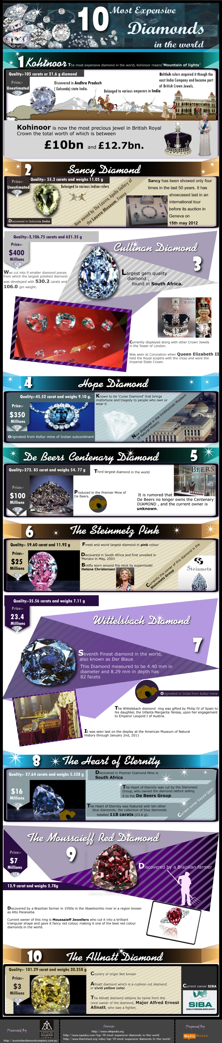 INFOGRAPHIC: The 10 most expensive diamonds in the world