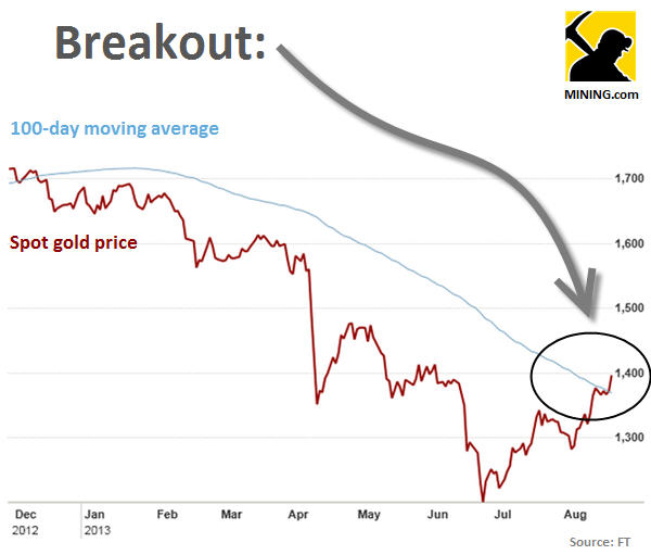 Friday rally sets up gold price breakout
