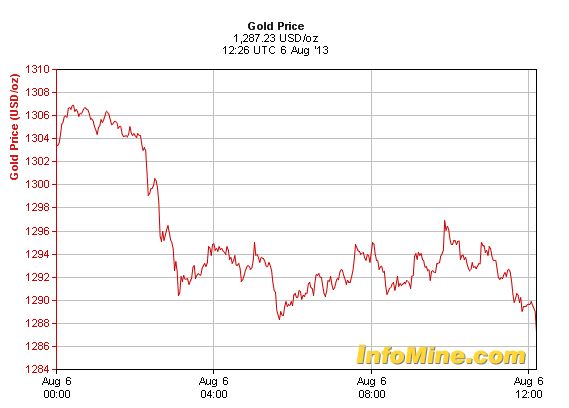 gold price august 6 2013