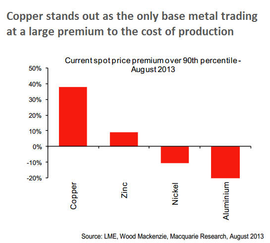 Macquarie Research: Copper cost production premium vs other base metals