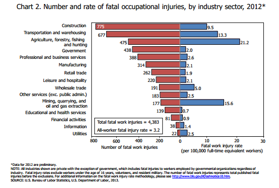 Workplace fatalities 2012